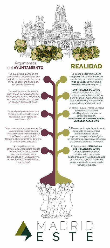 Mitos y verdades Madrid Sureste